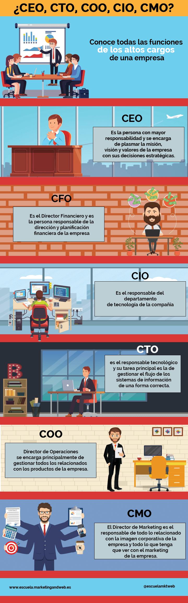 infografia que significan las siglas ceo cio cto coo cmo coo de los altos cargos en empresas