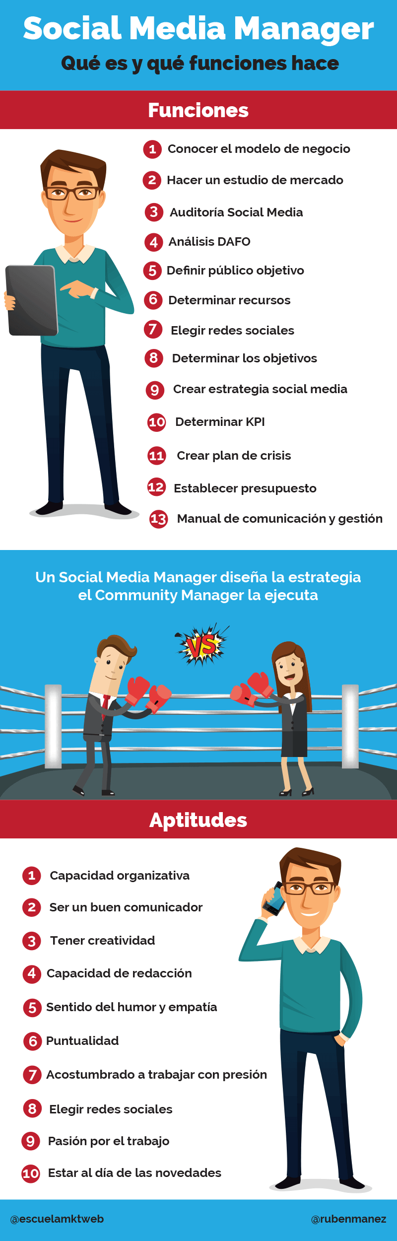 infografia social media manager