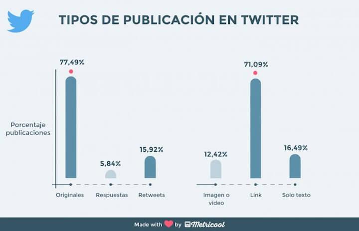 Tipos de publicacion en Twitter