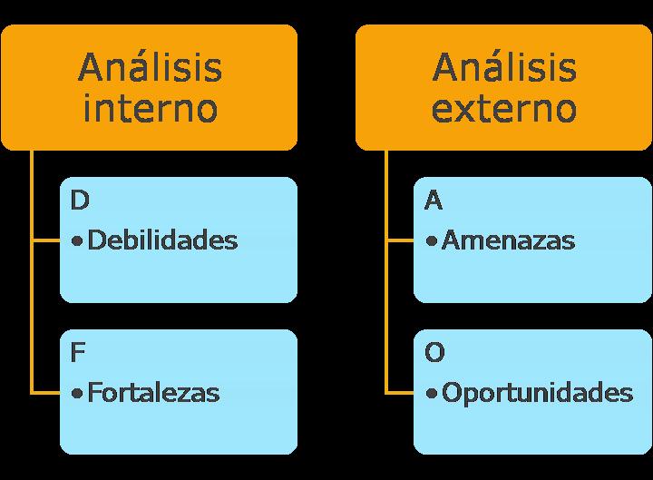 analisis dafo ejemplos