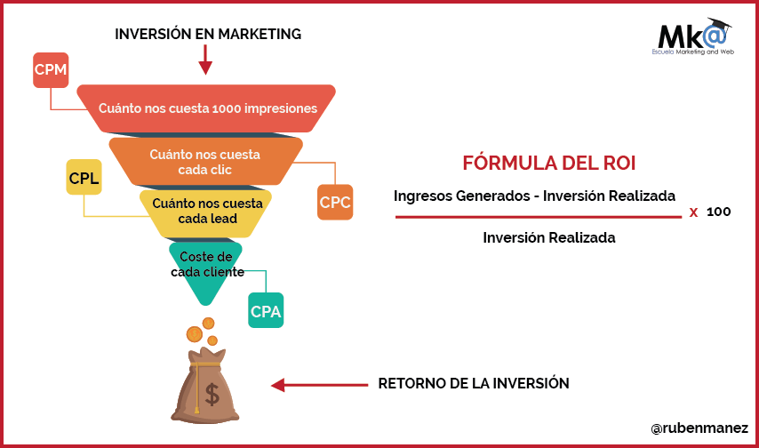 como calcular el roi en marketing