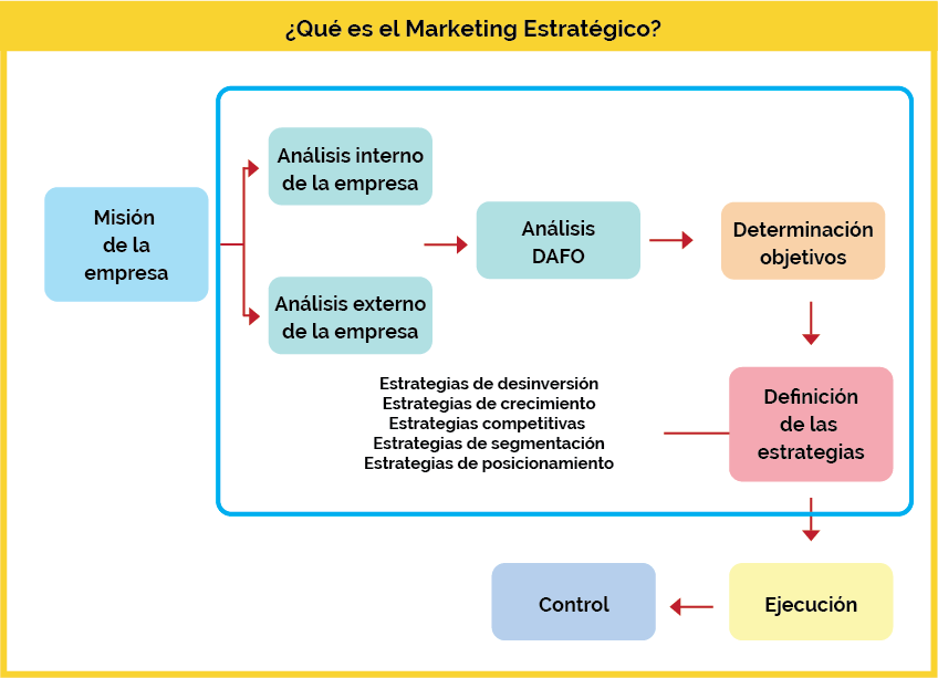 como elaborar plan de marketing estrategico