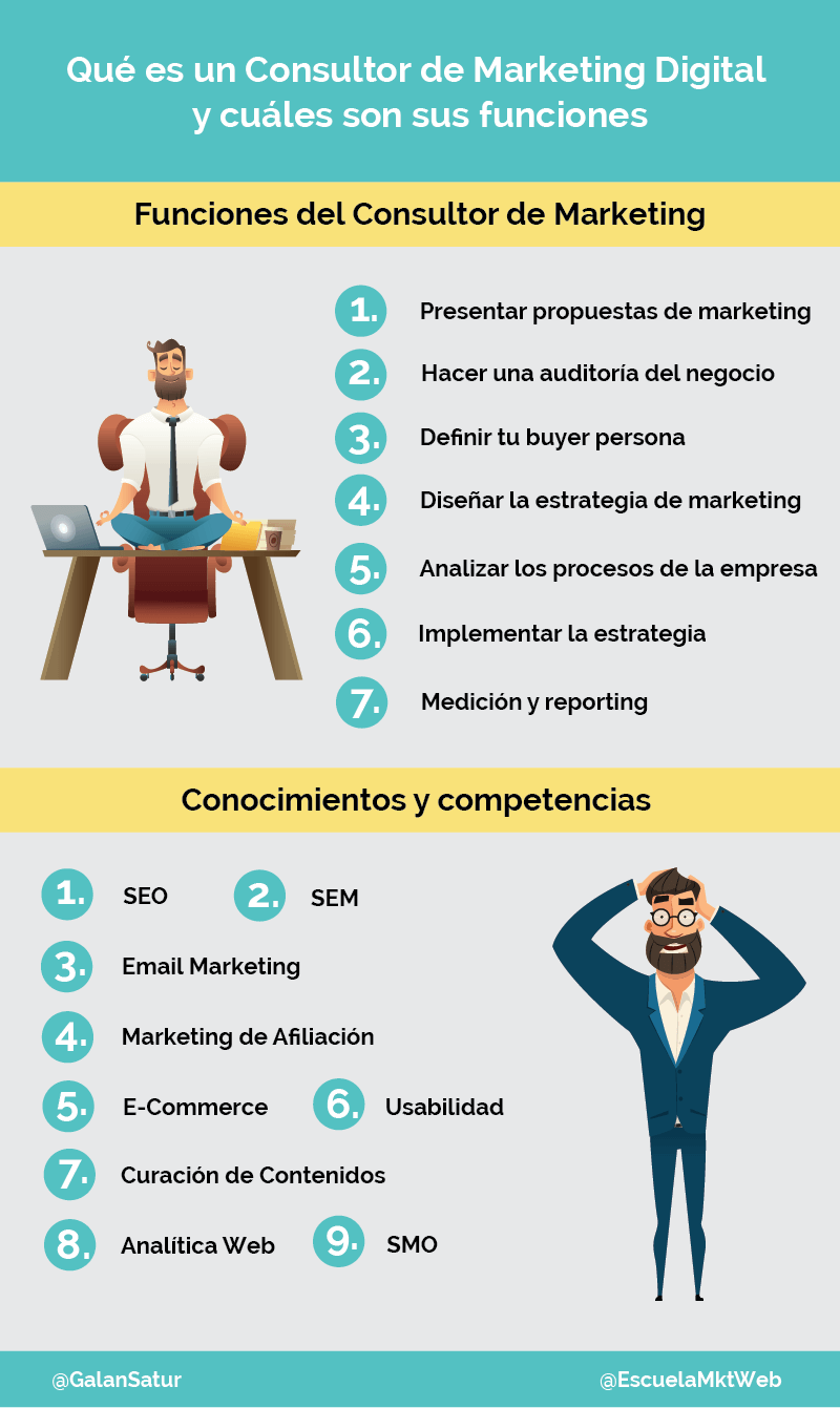 funciones consultor marketing digital