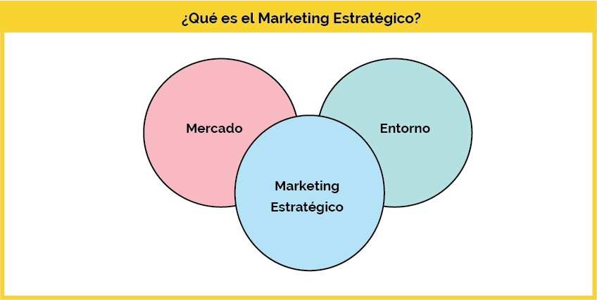 que es un plan de marketing estrategico