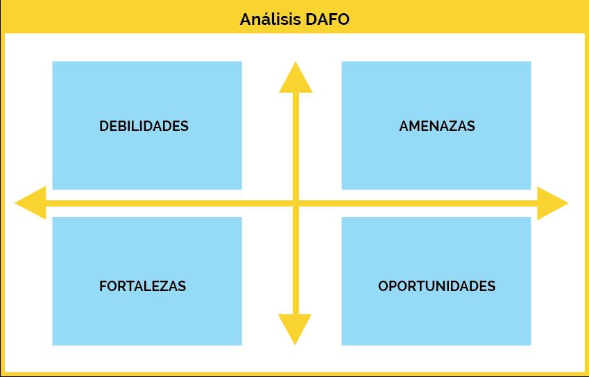 analisis dafo pyme