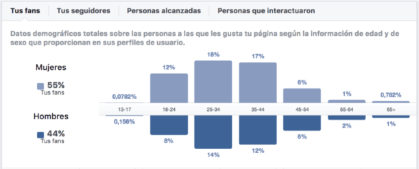 audiencia facebook
