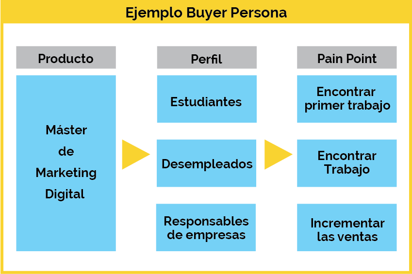 ejemplo buyer persona
