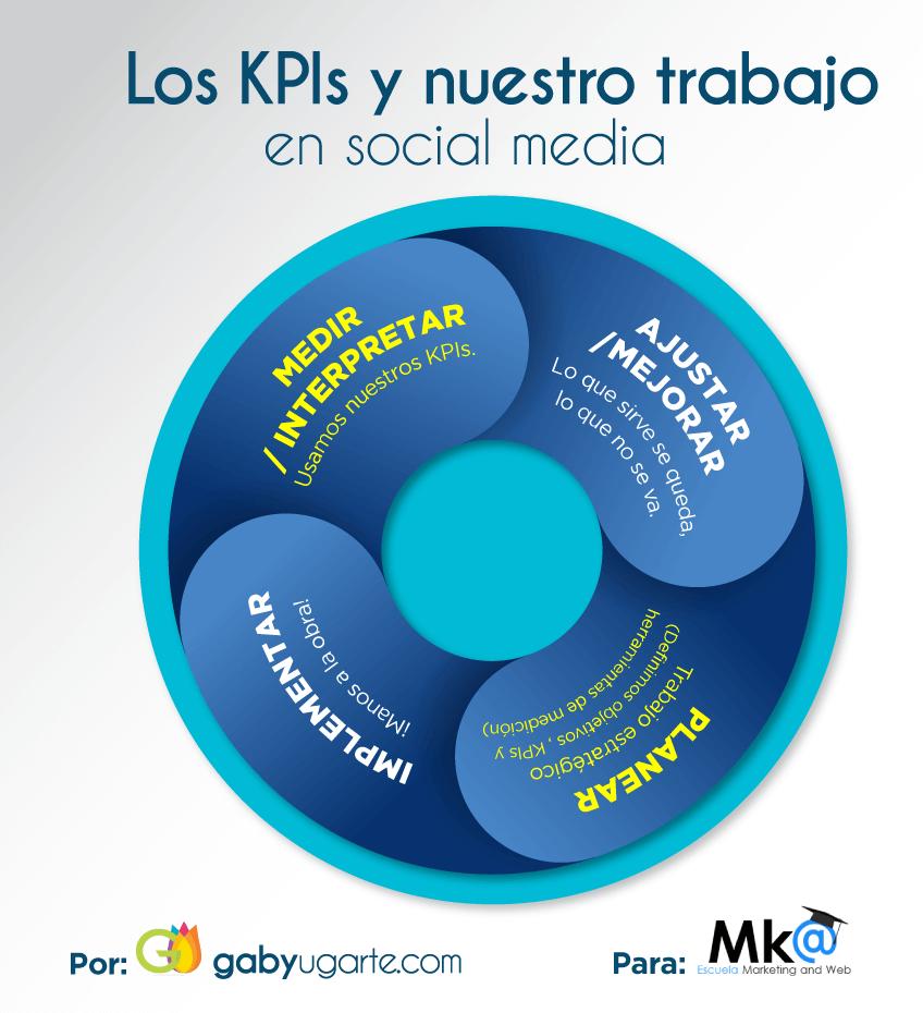 Crear KPI en redes sociales