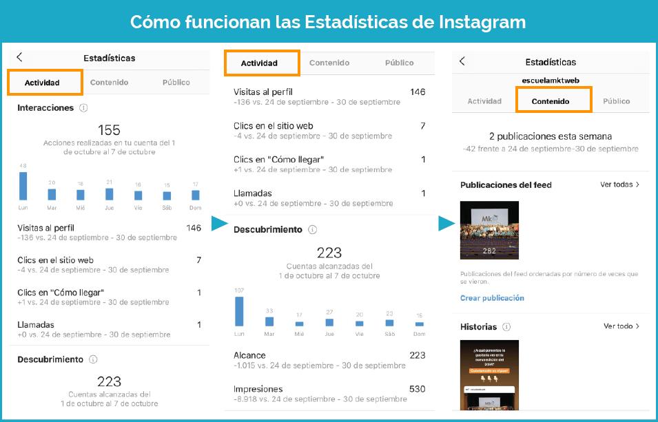 Cómo funcionan las estadísticas de Instagram