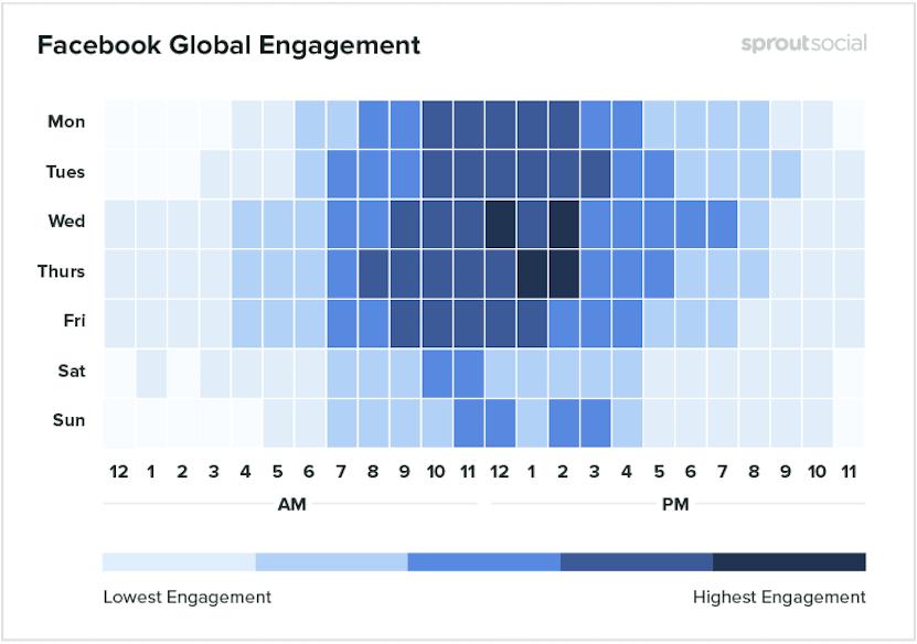 Cuál es la mejor hora para publicar en Facebook