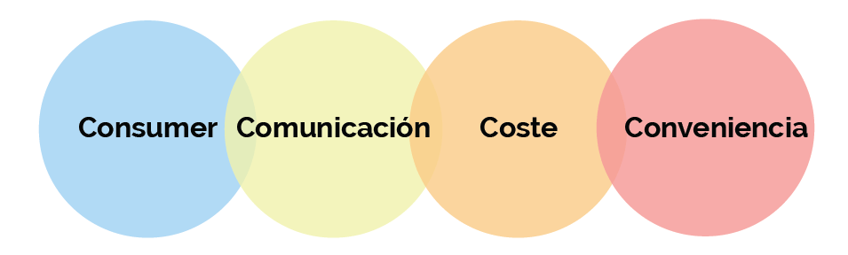 Las 4 Cs de marketing