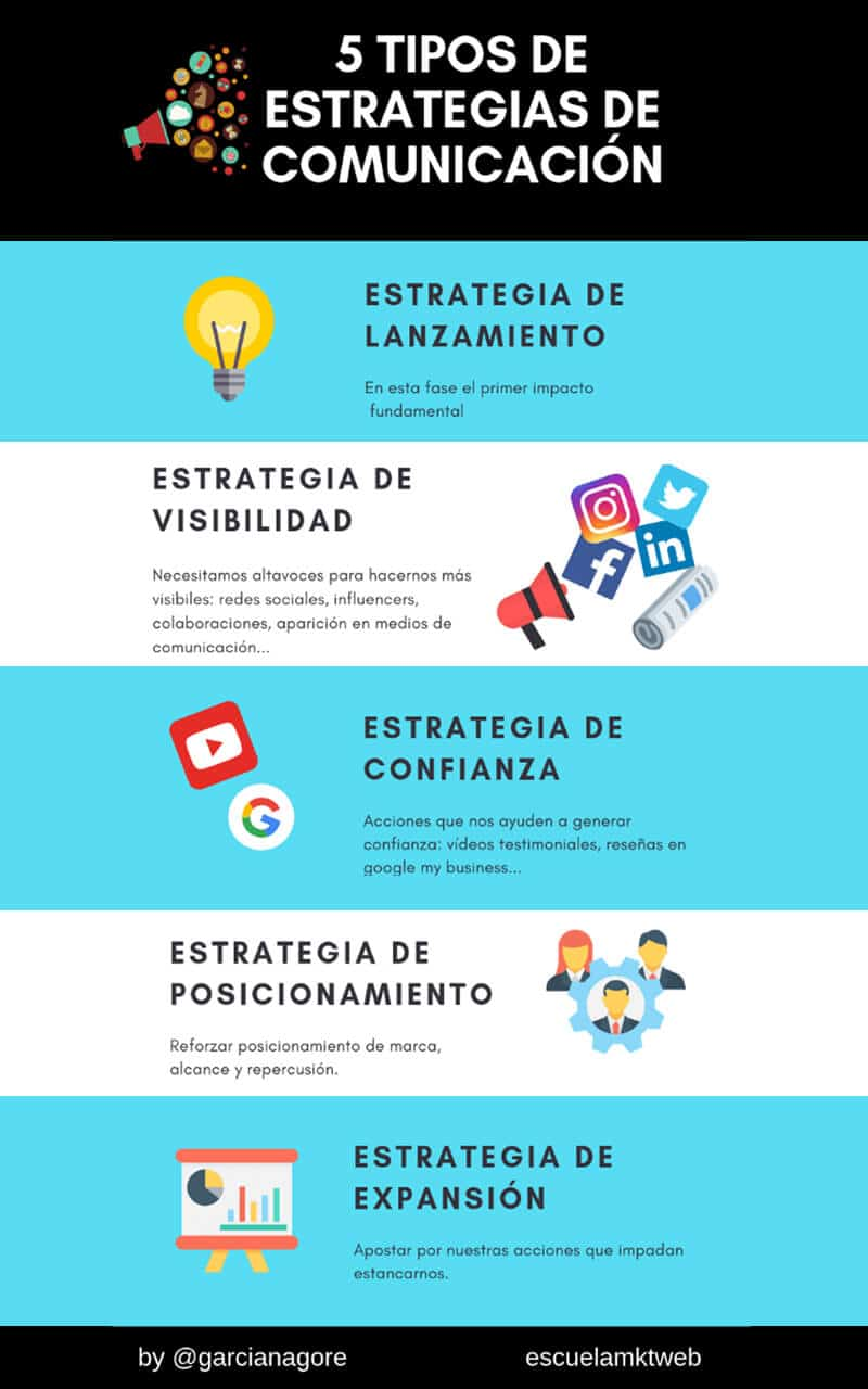 Tipos de Estrategias de Comunicación