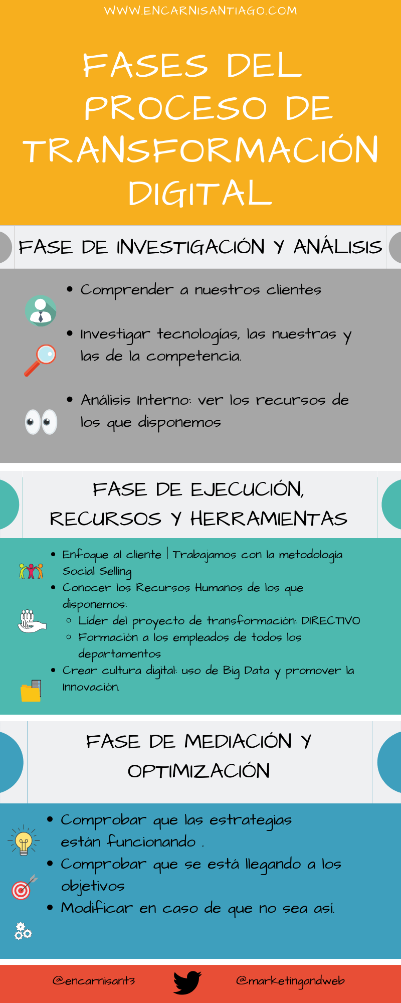 fases de la transformacion digital