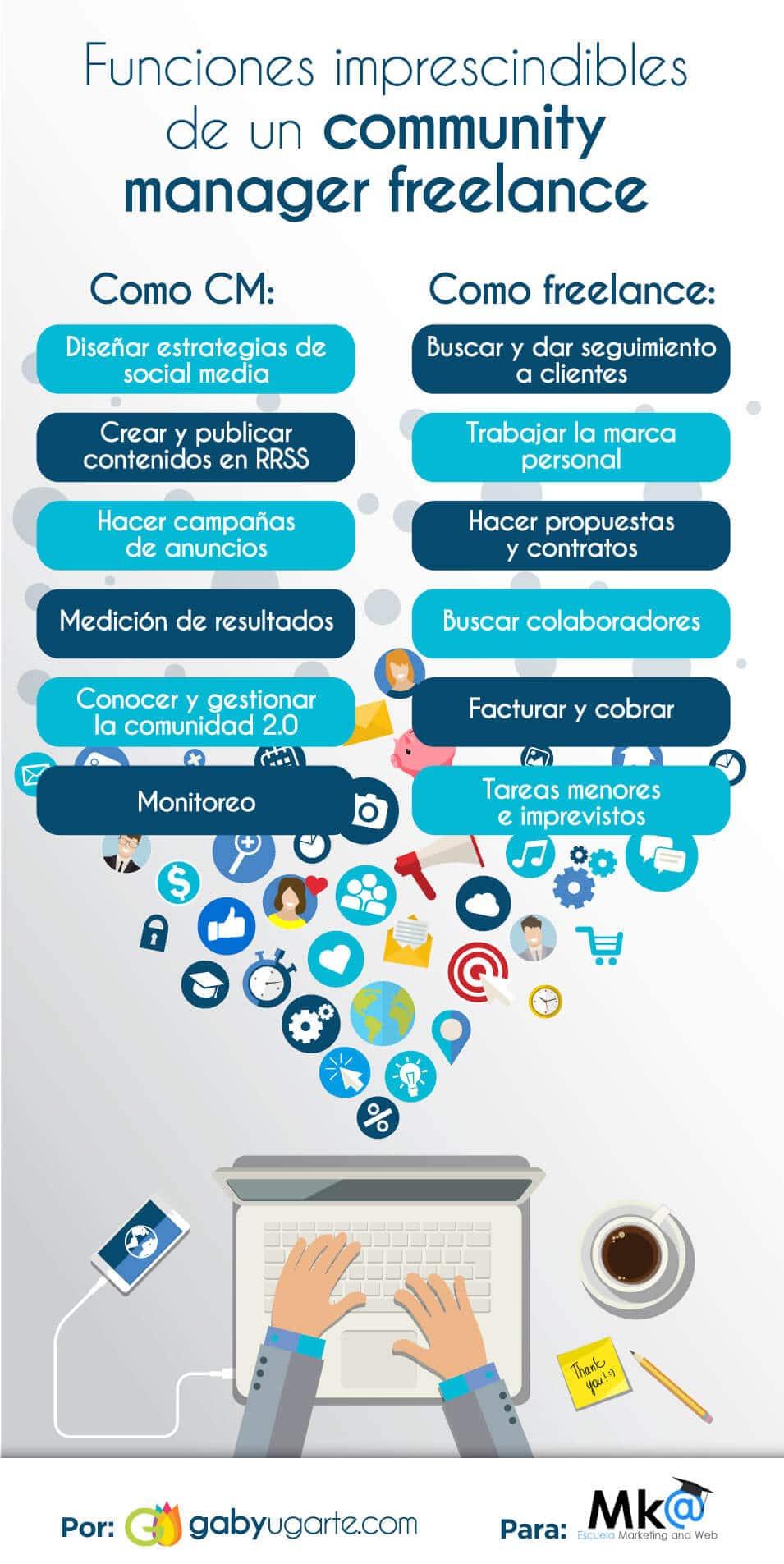 Funciones de un community manager freelance