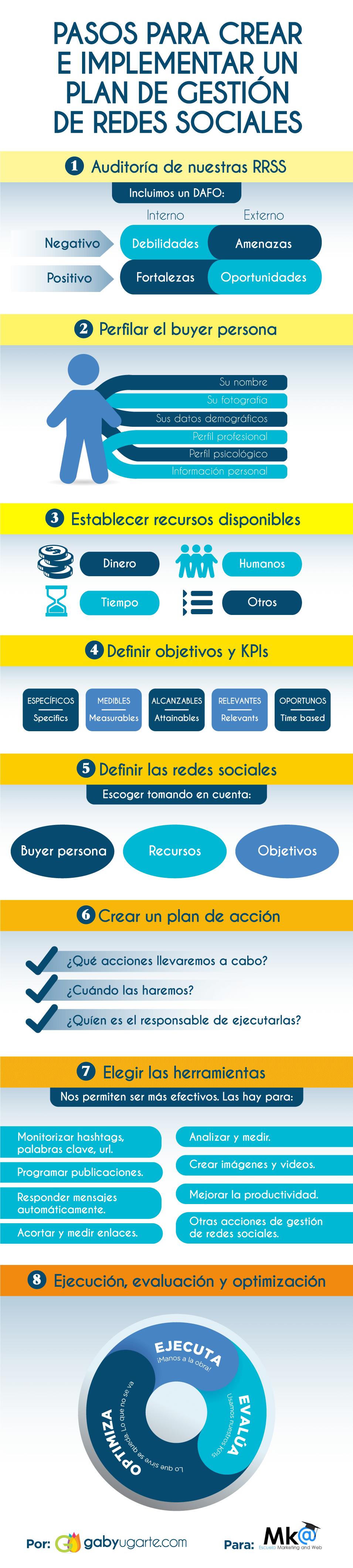 Infografía Plan de marketing en redes sociales