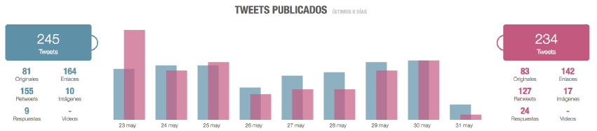 análisis competencia twitter