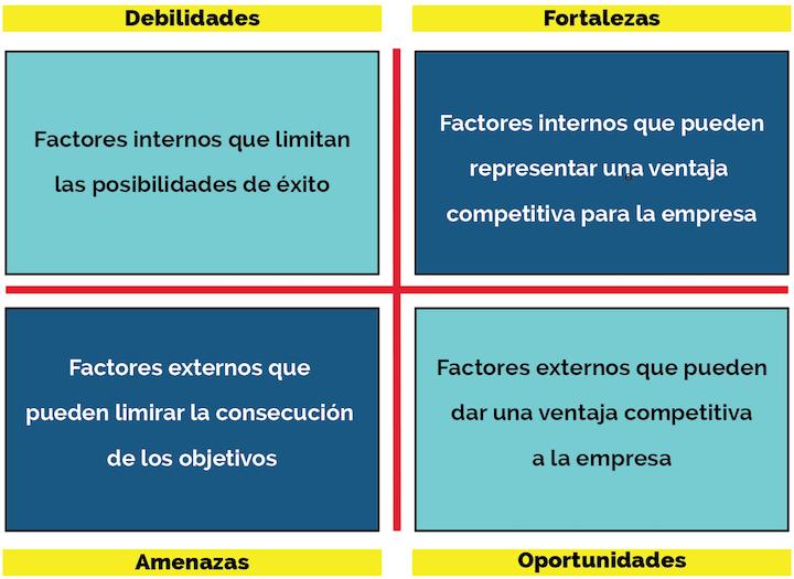 analisis dafo marketing digital