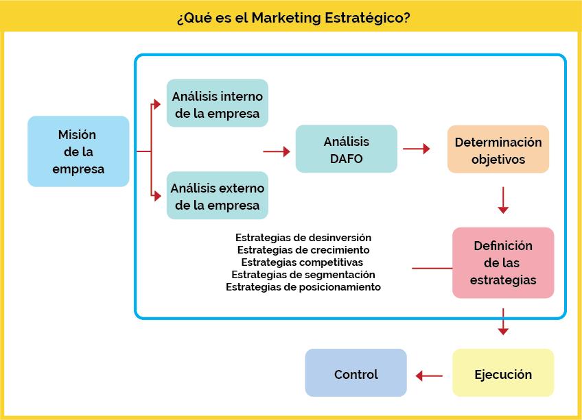 como elaborar plan de marketing estrategico