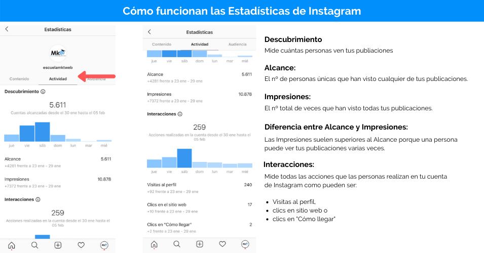 como funcionan las estadisticas de instagram