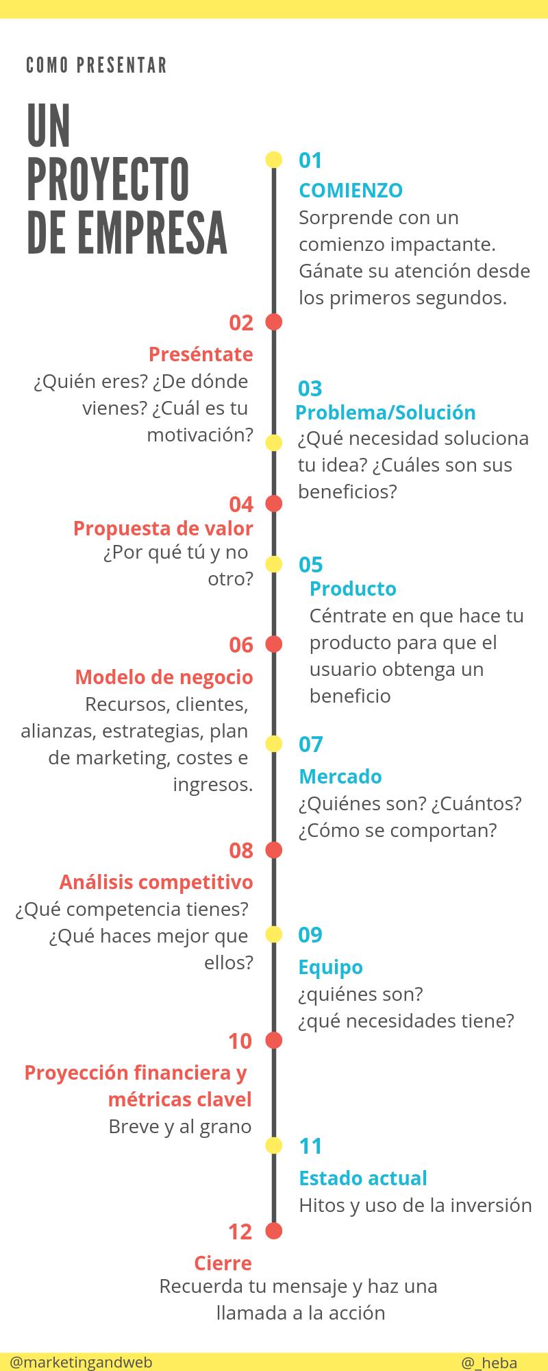 Infografia como presentar un proyecto