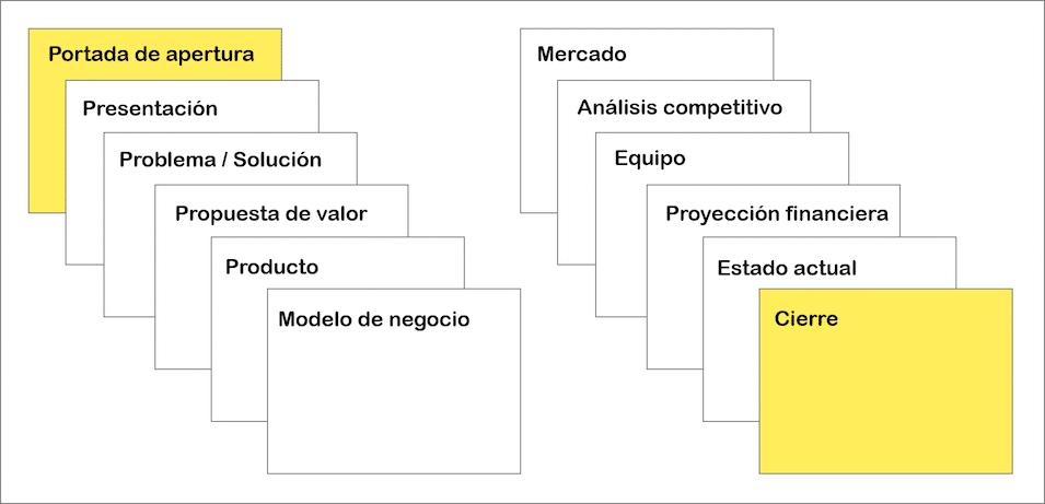 Como presentar un proyecto de empresa