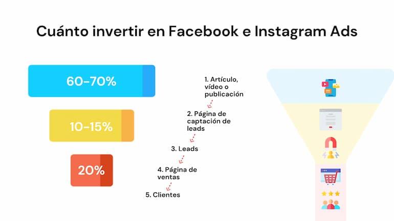 cuanto invertir en facebook e instagram ads