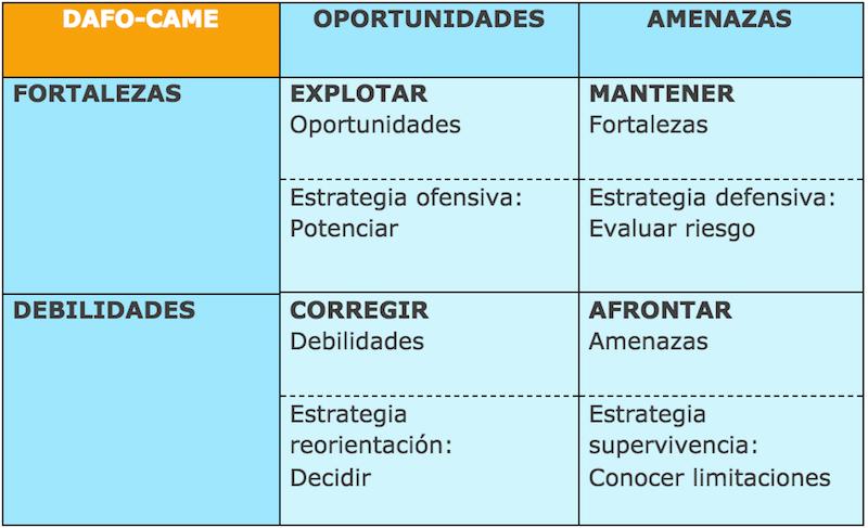 ejemplo analisis dafo empresa