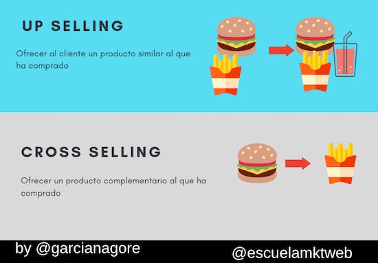 ejemplo de up selling y cross selling