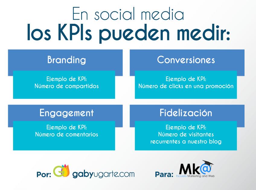 Ejemplos KPI en Redes Sociales