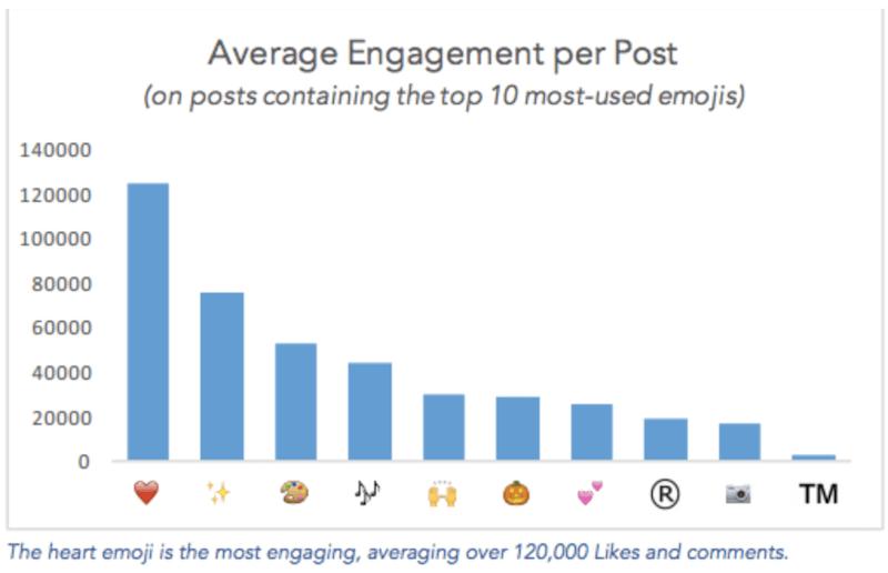 engagement emojis