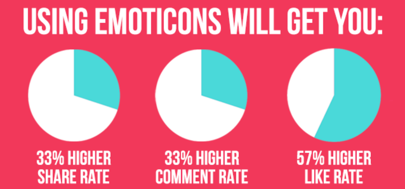 emojis engagement redes sociales
