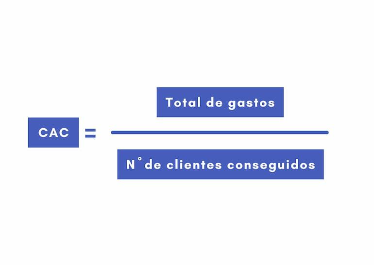 CAC coste de adquisicion por cliente facebook ads