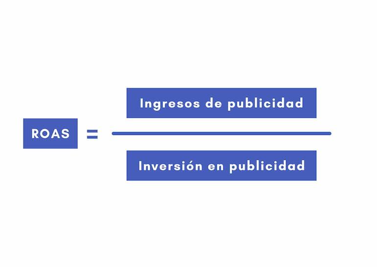 formula roas retorno inversion facebook ads
