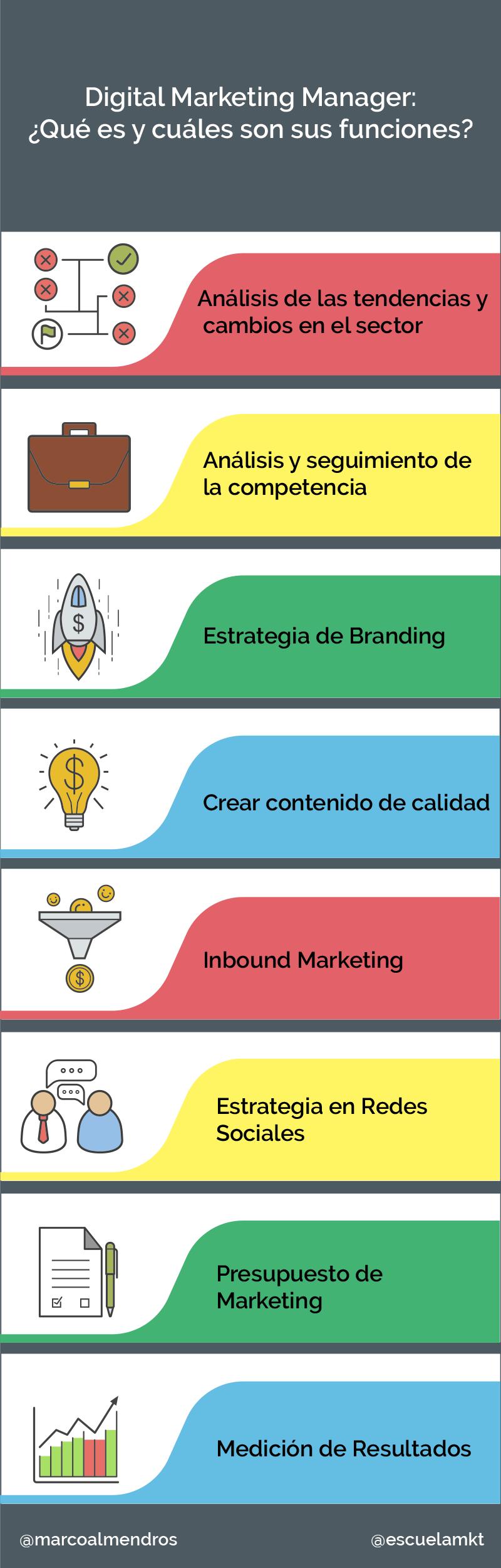 infografia digital marketing manager