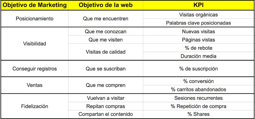 KPI en marketing