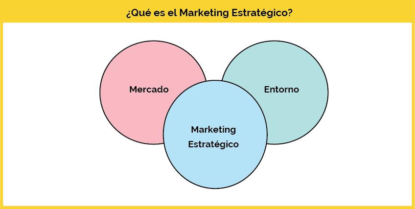 que es un plan de marketing estrategico