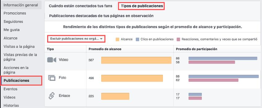 Qué funciona mejor en Facebook