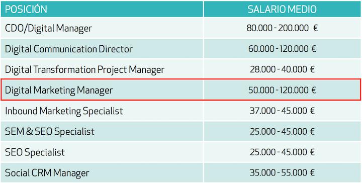 salario digital marketing manager