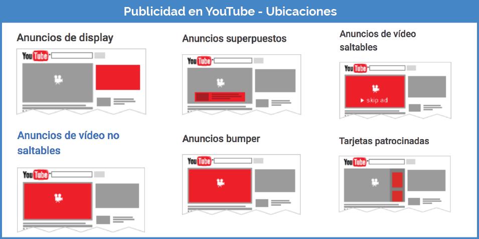 ubicaciones anuncios en youtube
